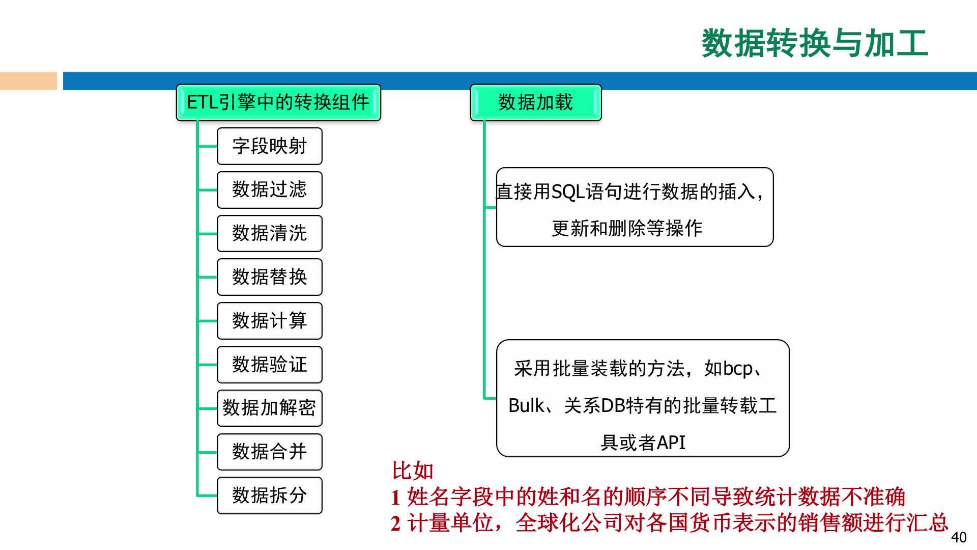 北京理工大学慕课——车海莺:内部数据及获取方法(二)