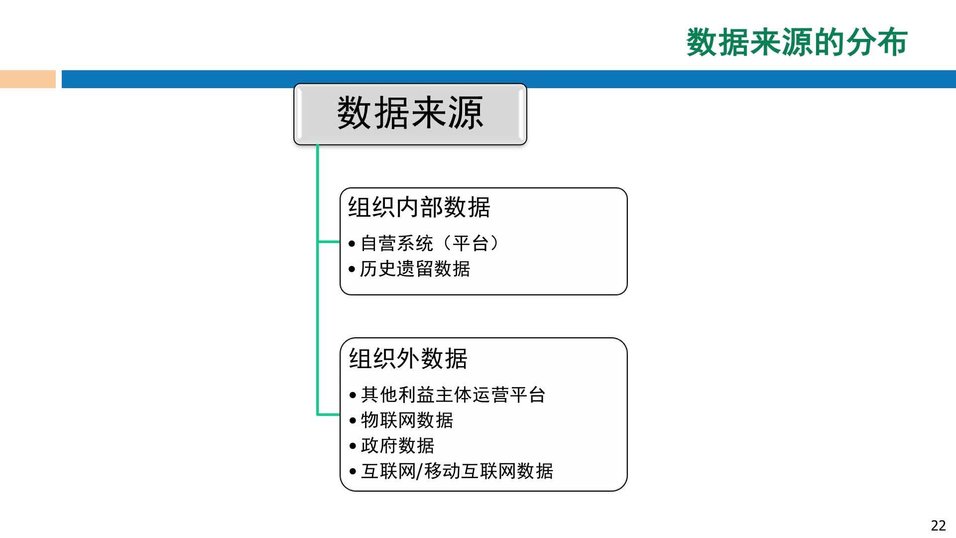 北京理工大学慕课——车海莺:数据来源的分布
